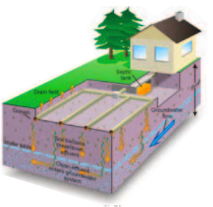 How Does Laundry Affect My Septic System