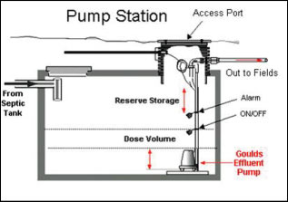 If You Have A Pump Tank That Is Part Of Your Septic System Understand This The Only Way Wastewater Gets To Drainfield